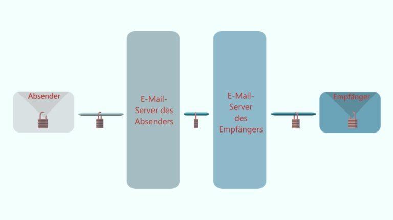 Verschlüsselungsverfahren beim E-Mail-Versand und -Empfang